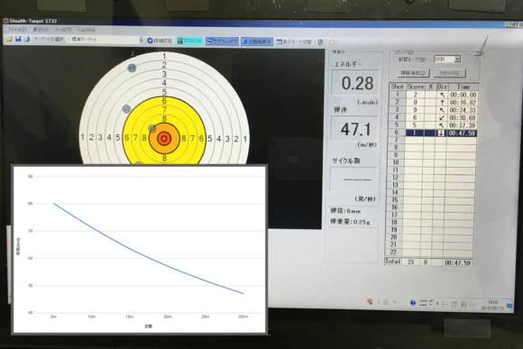 エアーガンで撃ったBB弾の飛距離毎のジュール数と初速の関係について